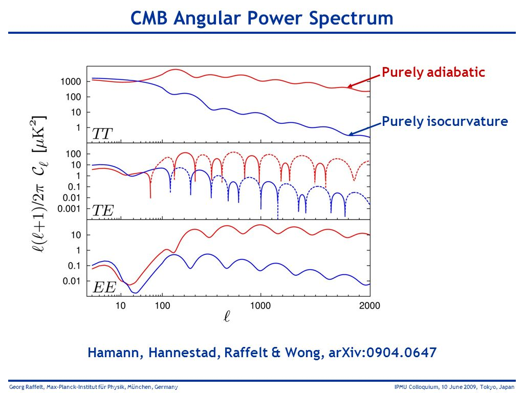 CMB Angular Power Spectrum