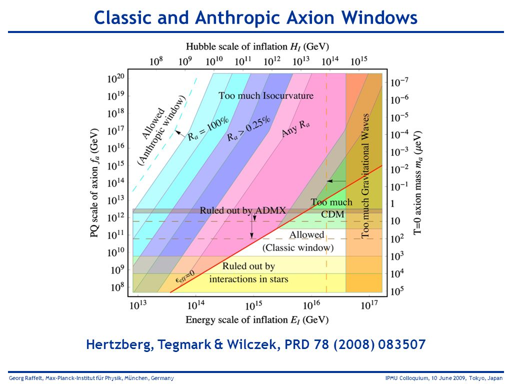 Classic and Anthropic Axion Windows