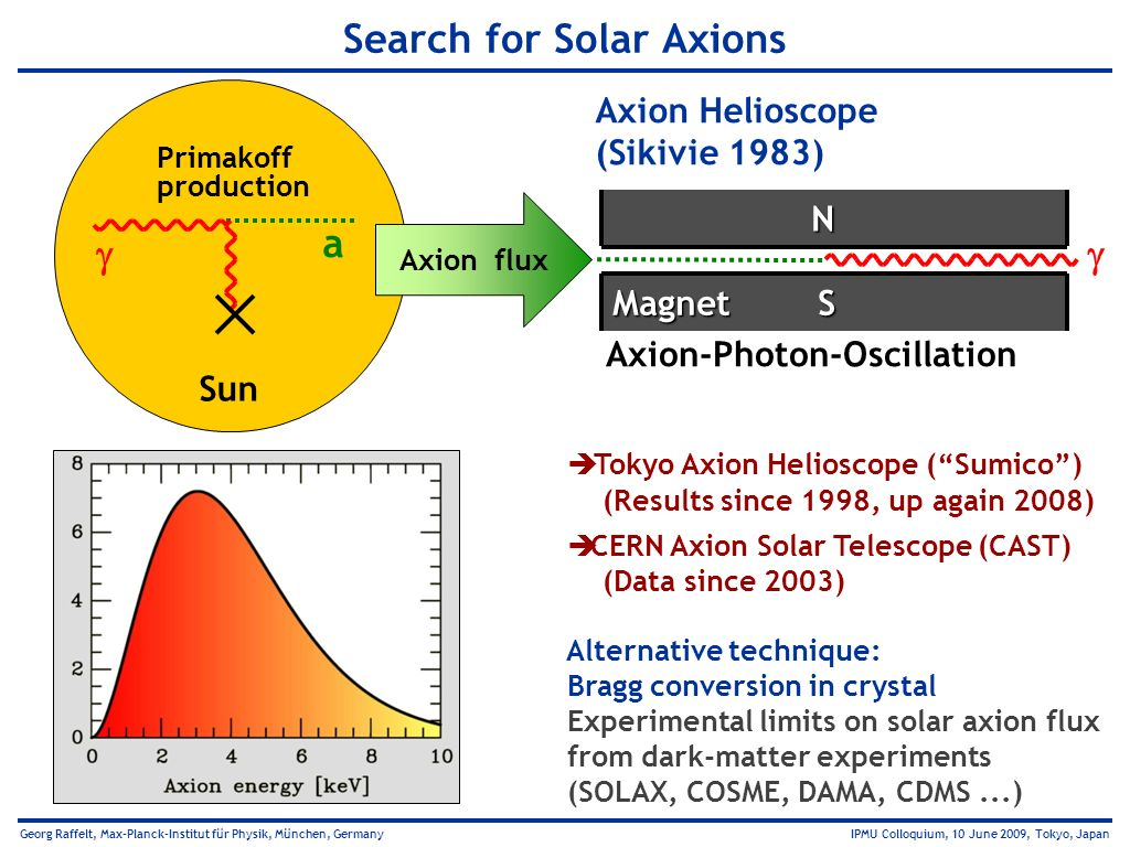 Search for Solar Axions