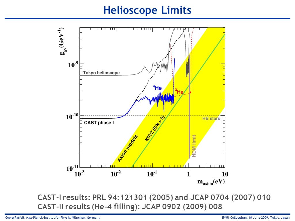 Helioscope Limits CAST-I results: PRL 94:121301 (2005) and JCAP 0704 (2007) 010.