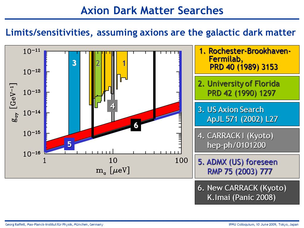 Axion Dark Matter Searches