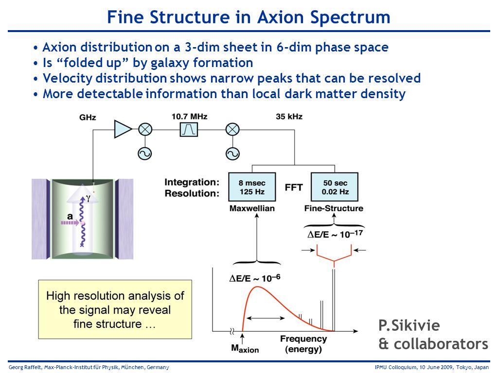Fine Structure in Axion Spectrum