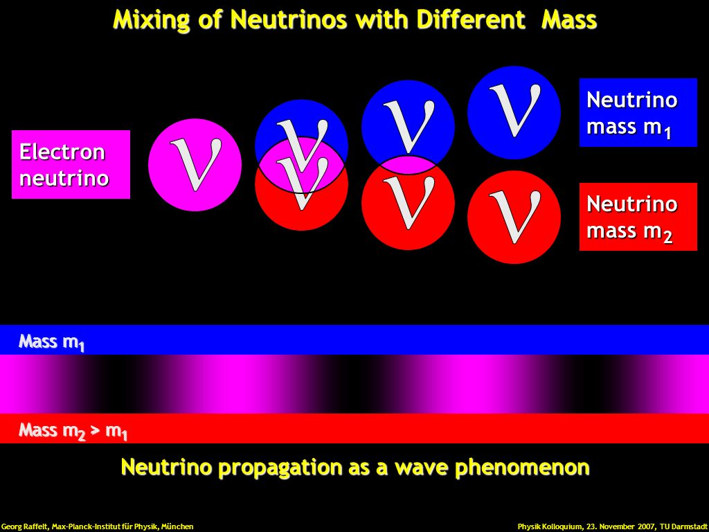 Mixing of Neutrinos with Different Mass