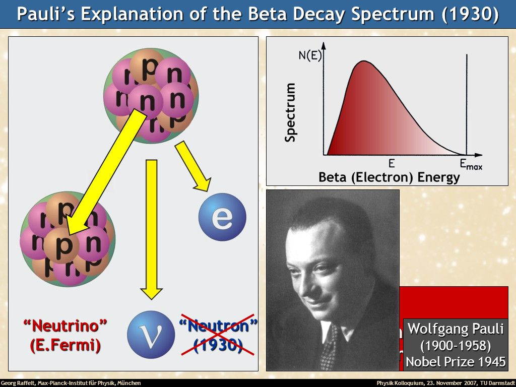 Pauli's Explanation of the Beta Decay Spectrum (1930)
