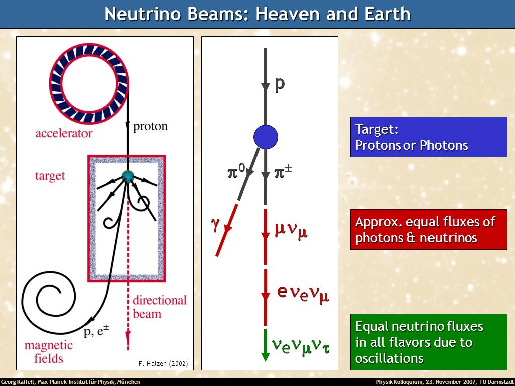 Neutrino Beams: Heaven and Earth