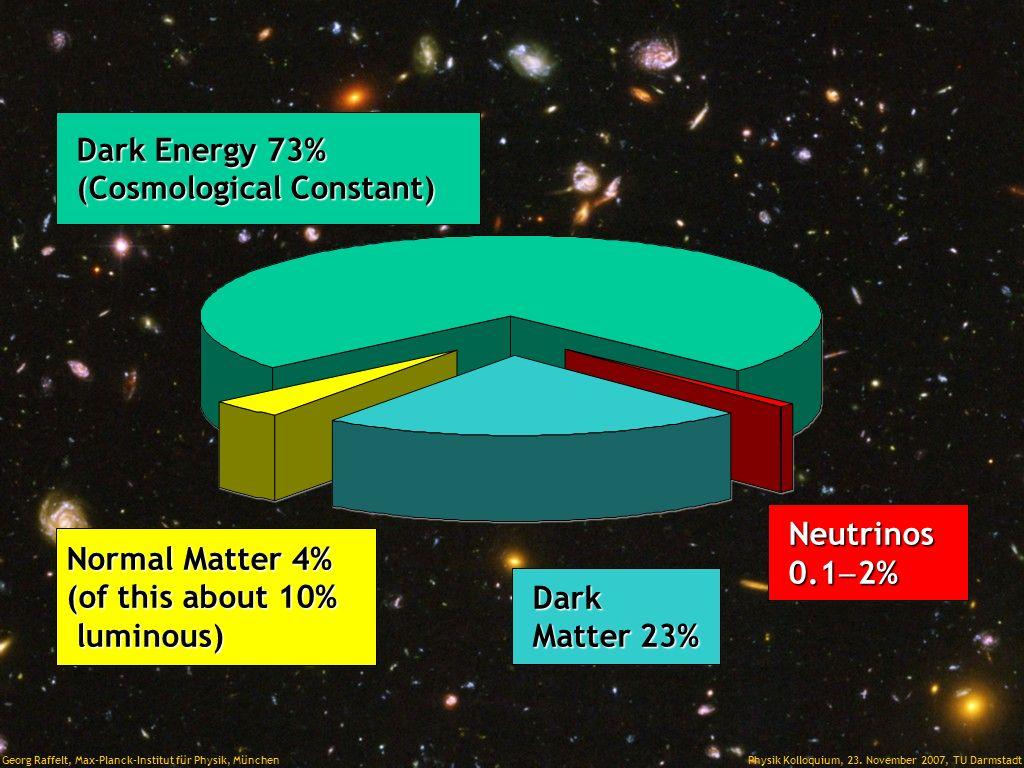Title Dark Energy 73% (Cosmological Constant) Neutrinos 0.1-2%
