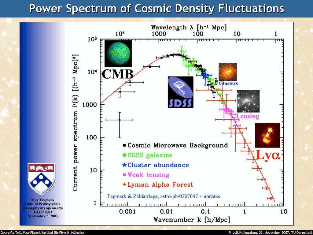 Power Spectrum of Cosmic Density Fluctuations
