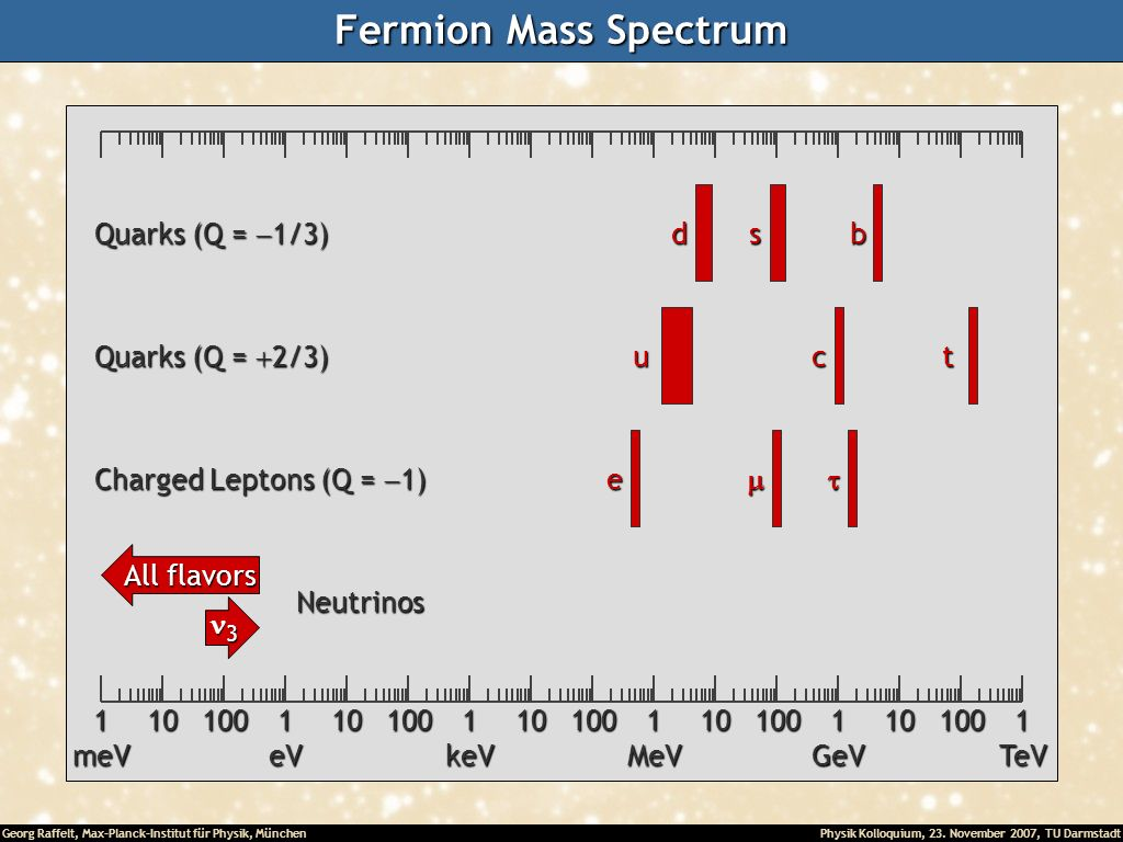 Fermion Mass Spectrum 10 100 1 meV eV keV MeV GeV TeV d s b