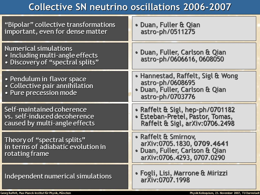 Collective SN neutrino oscillations 2006-2007