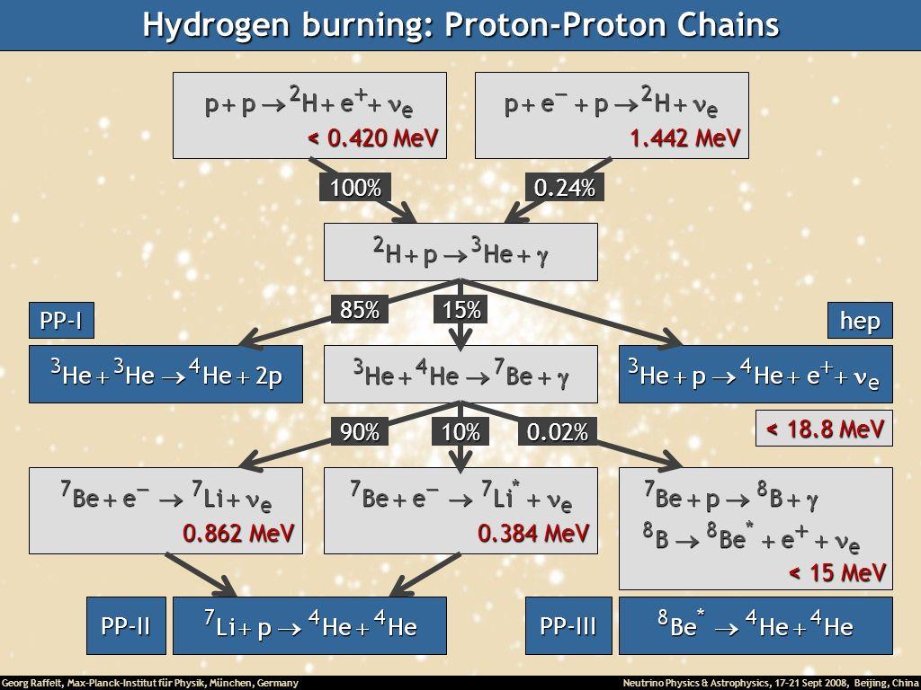 Hydrogen burning: Proton-Proton Chains
