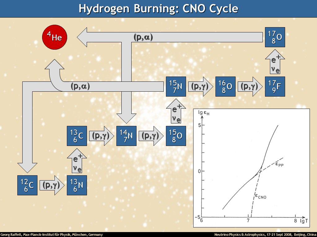 Hydrogen Burning: CNO Cycle