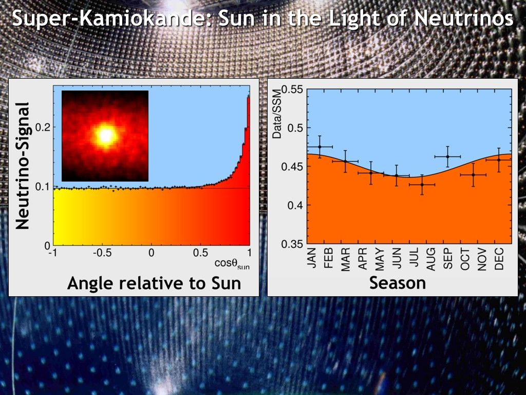 Super-Kamiokande: Sun in the Light of Neutrinos