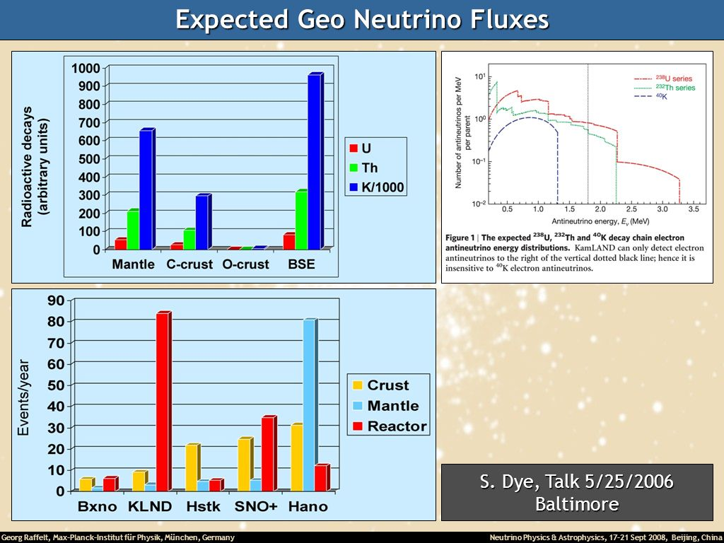 Expected Geo Neutrino Fluxes