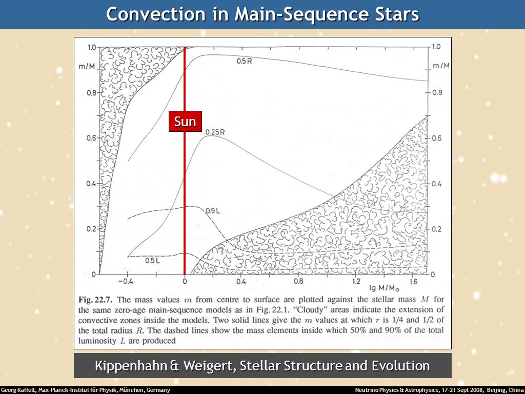 Convection in Main-Sequence Stars