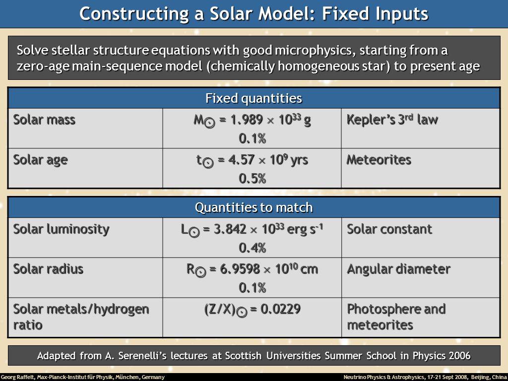 Constructing a Solar Model: Fixed Inputs