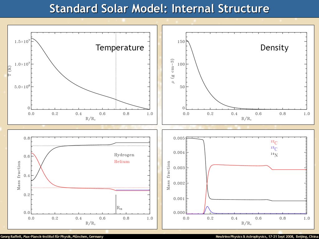Standard Solar Model: Internal Structure