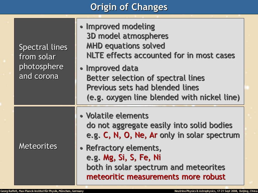 Origin of Changes Improved modeling 3D model atmospheres