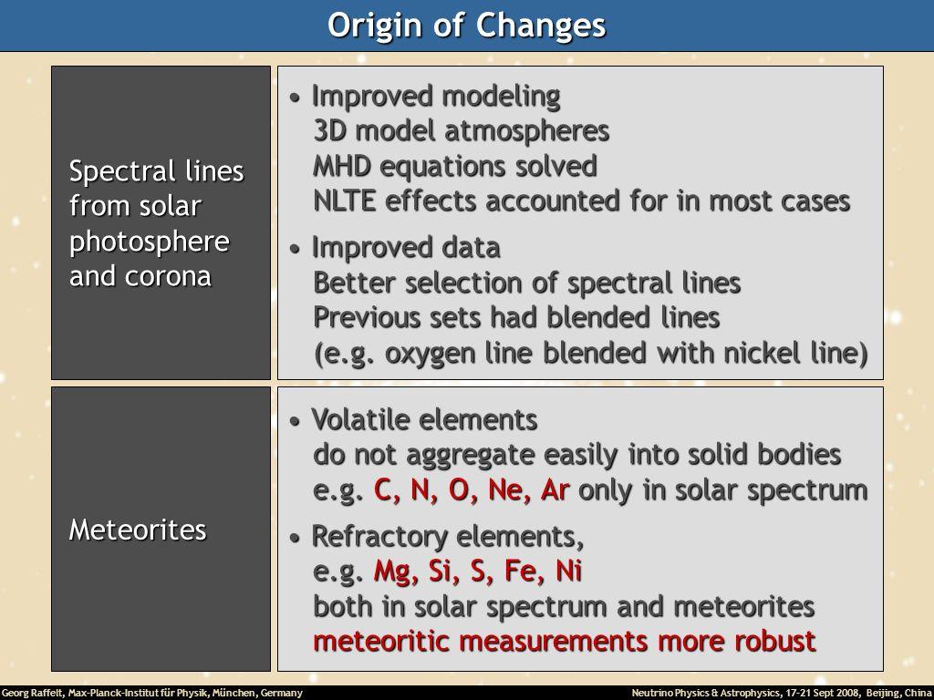 Origin of Changes Improved modeling 3D model atmospheres