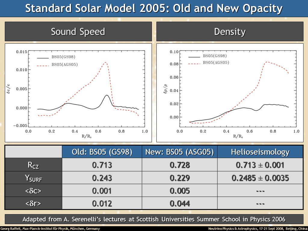 Standard Solar Model 2005: Old and New Opacity