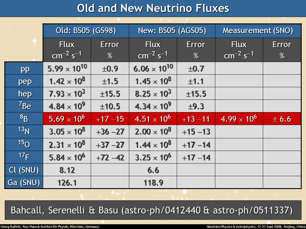 Old and New Neutrino Fluxes