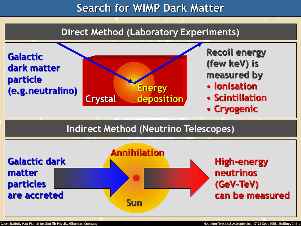 Search for WIMP Dark Matter