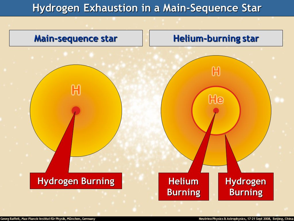 Hydrogen Exhaustion in a Main-Sequence Star