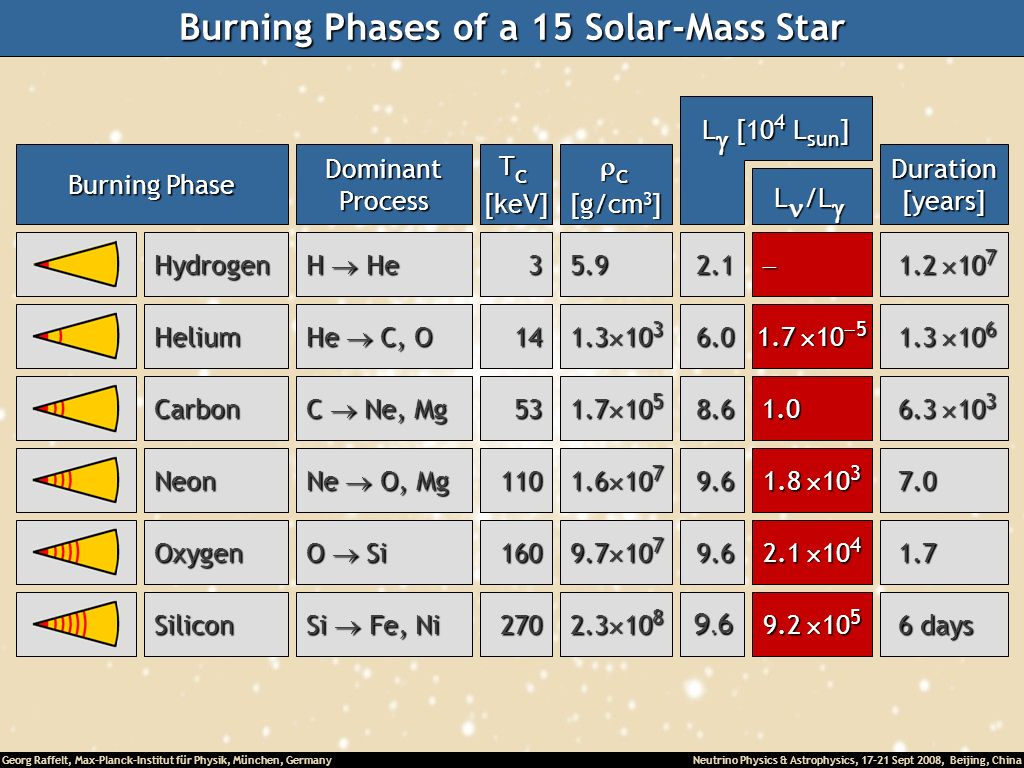 Burning Phases of a 15 Solar-Mass Star