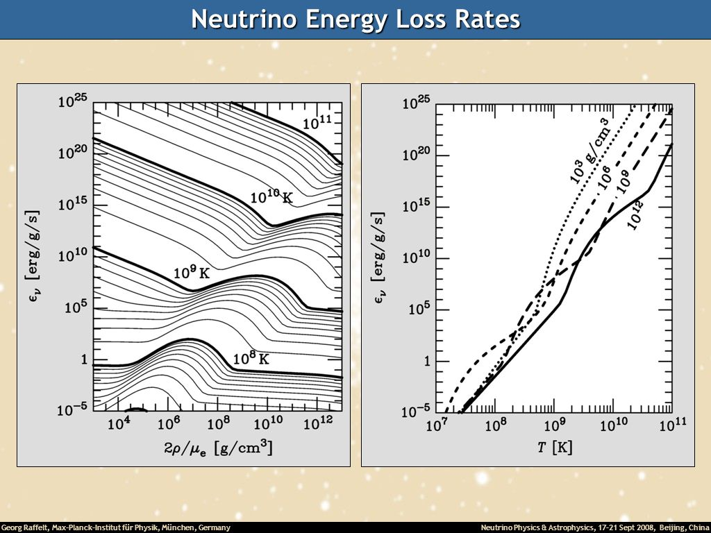 Neutrino Energy Loss Rates