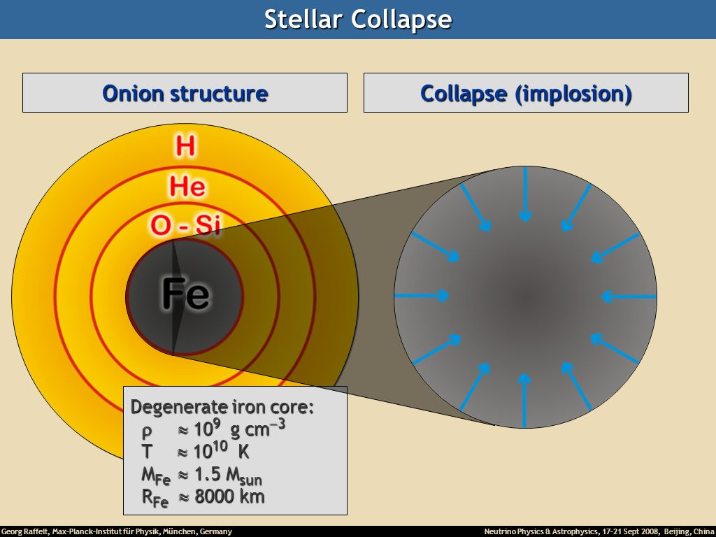 Stellar Collapse Onion structure Main-sequence star Hydrogen Burning