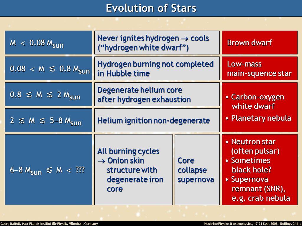 Evolution of Stars M < 0.08 Msun Never ignites hydrogen  cools