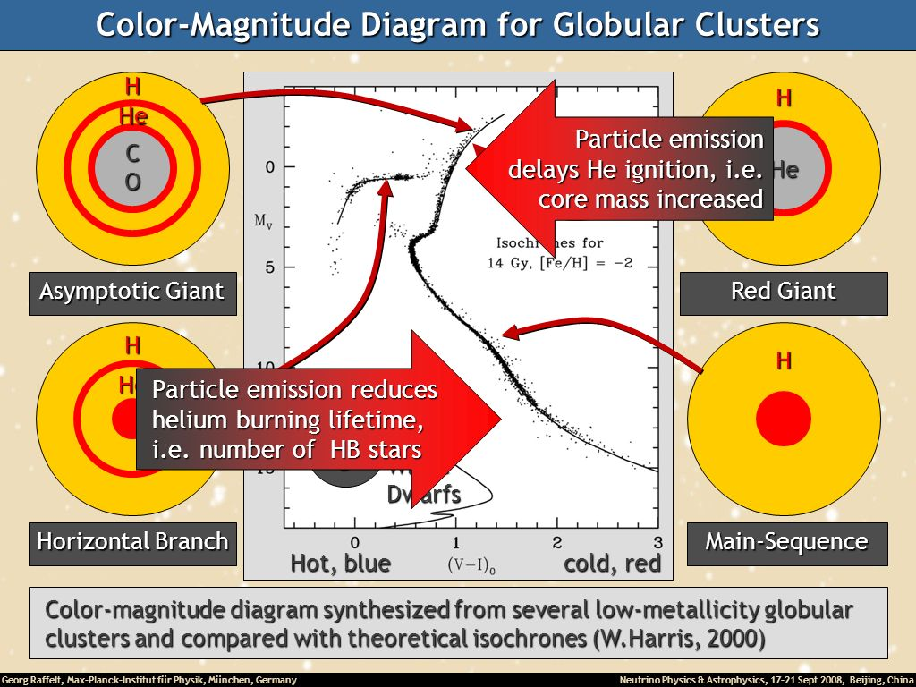 Color-Magnitude Diagram for Globular Clusters