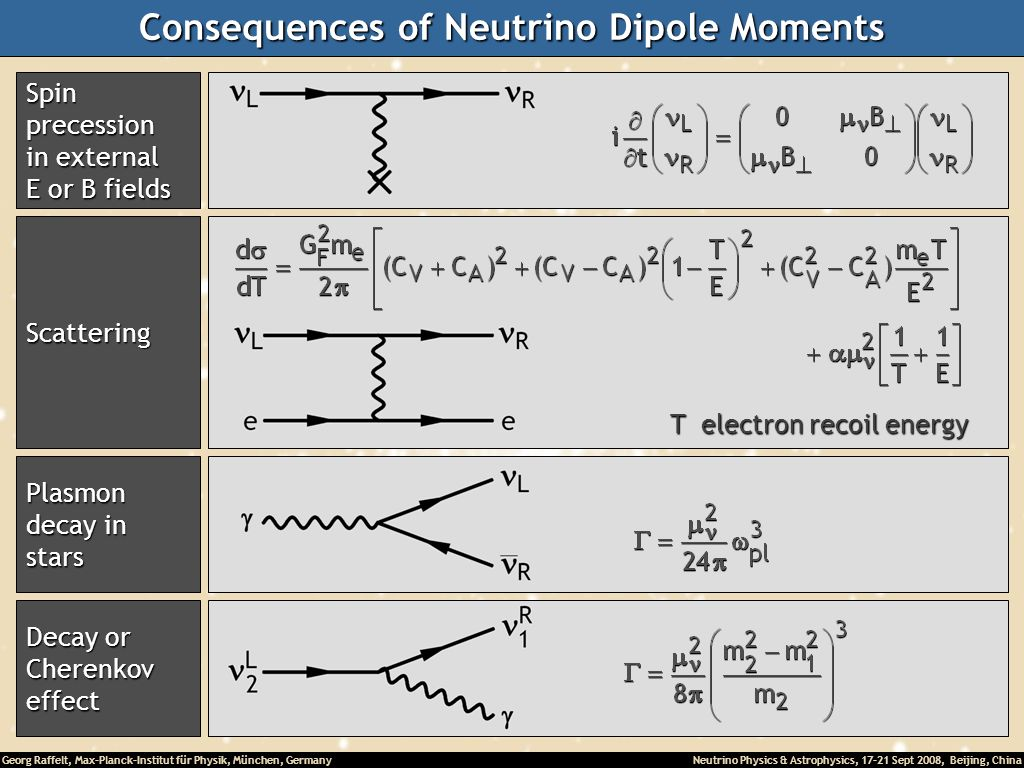Consequences of Neutrino Dipole Moments