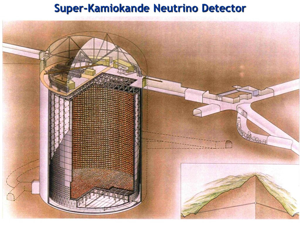 Super-Kamiokande Neutrino Detector