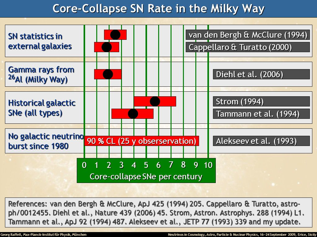 Core-Collapse SN Rate in the Milky Way