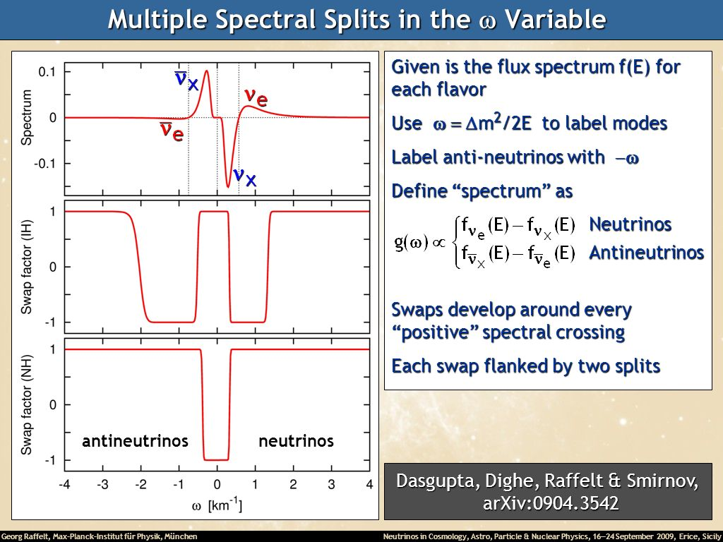 Multiple Spectral Splits in the w Variable