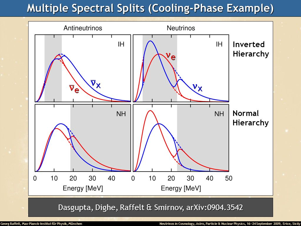 Multiple Spectral Splits (Cooling-Phase Example)