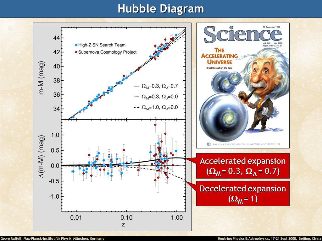 Hubble Diagram Supernova Ia as cosmological standard candles