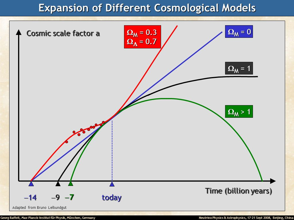 Expansion of Different Cosmological Models