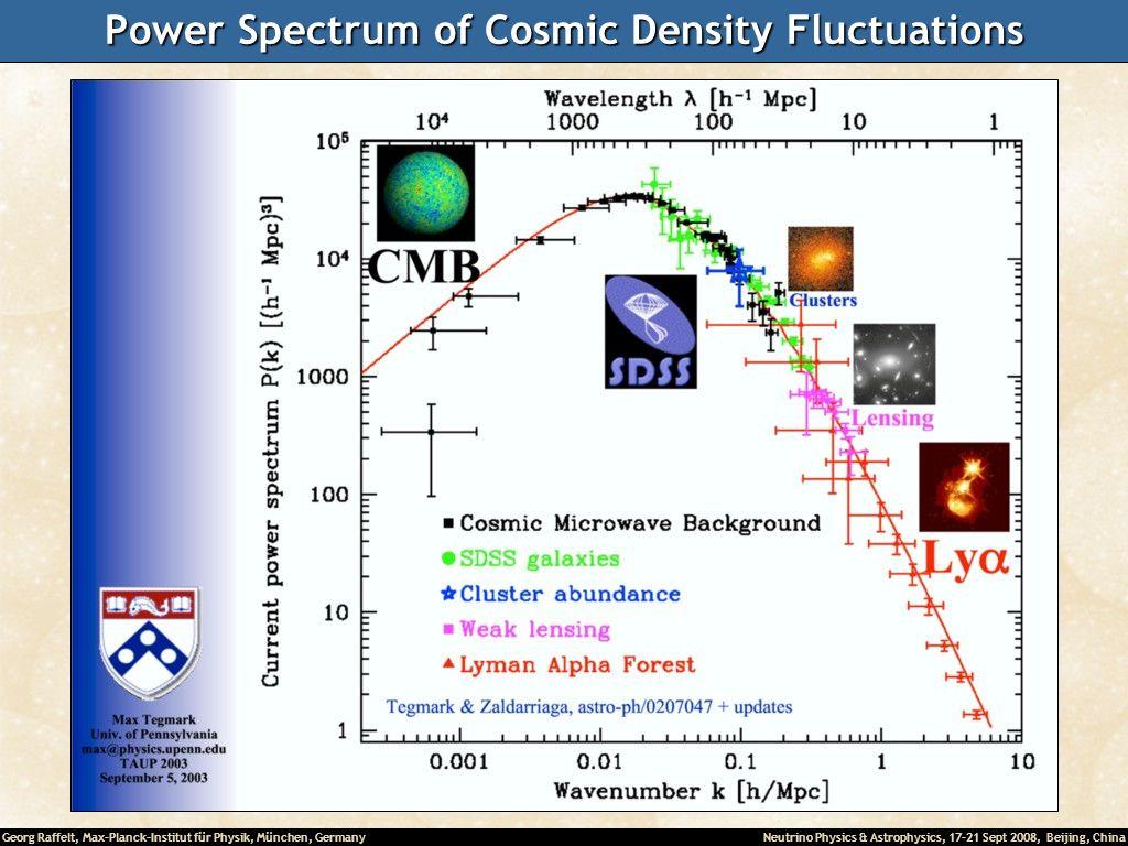 Power Spectrum of Cosmic Density Fluctuations