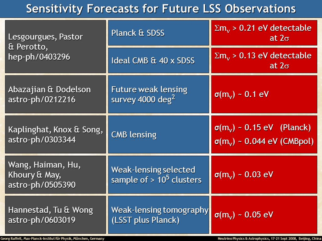 Sensitivity Forecasts for Future LSS Observations