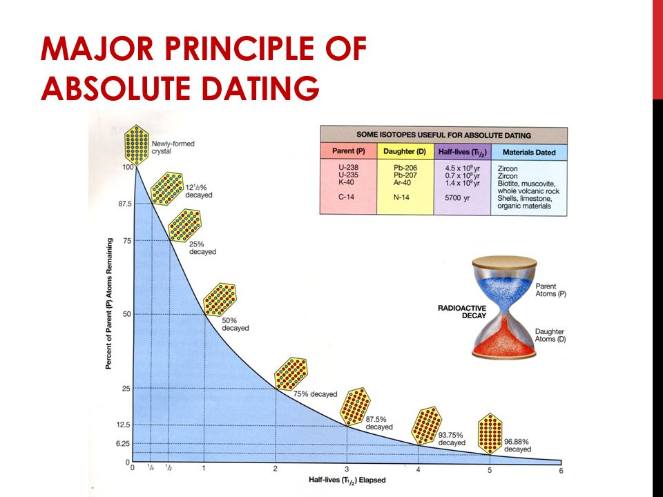 what is the principle behind radiometric dating A: relative dating and radiometric dating are used to determine age of fossils and geologic features, but with different methods relative dating uses observation of location within rock layers, while radiometric dating uses data from the decay of radioactive substances within an object.