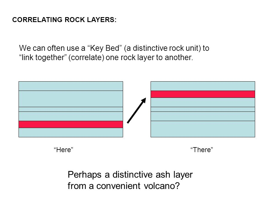absolute dating volcanic ash layers The most important are relative dating, in which fossils and layers of the entire sequence could be pinned to the absolute ash layers from ancient volcanic.