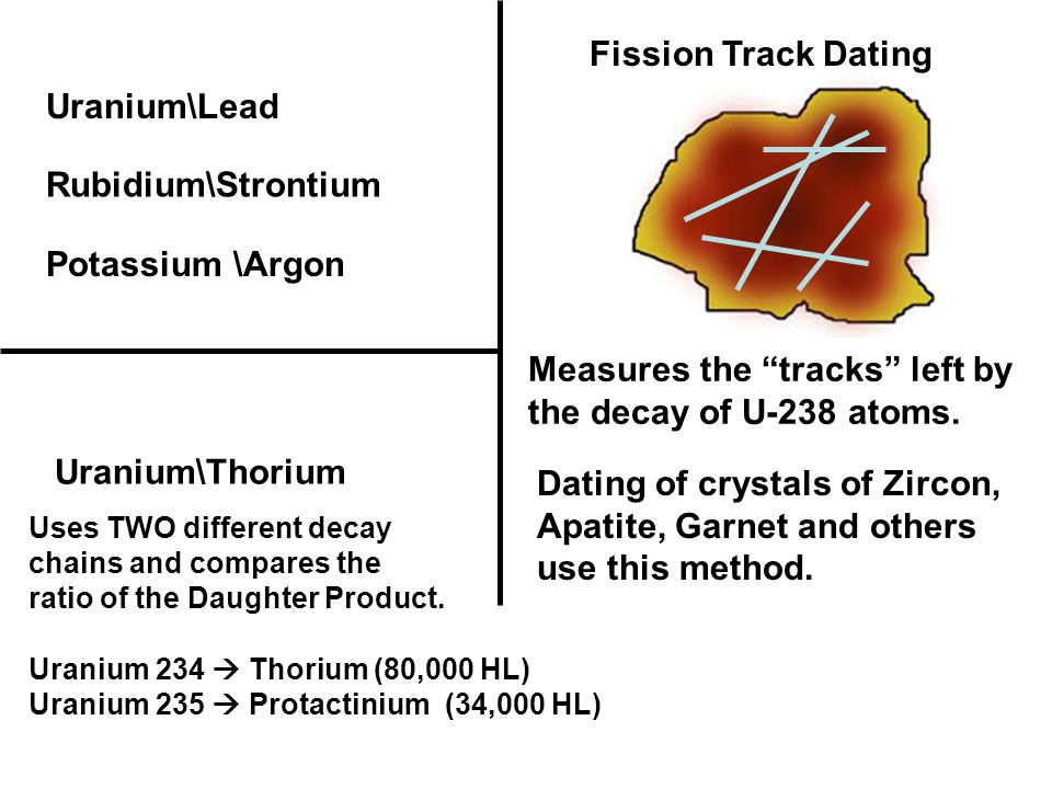 U-Pb Zircon & Apatite dating
