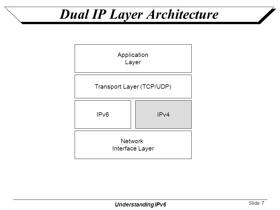 Coexistence and migration ppt video online download for Layer 7 architecture
