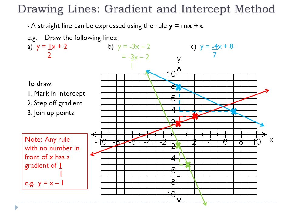 Drawing Lines Using C : Linear algebra achievement standard ppt download