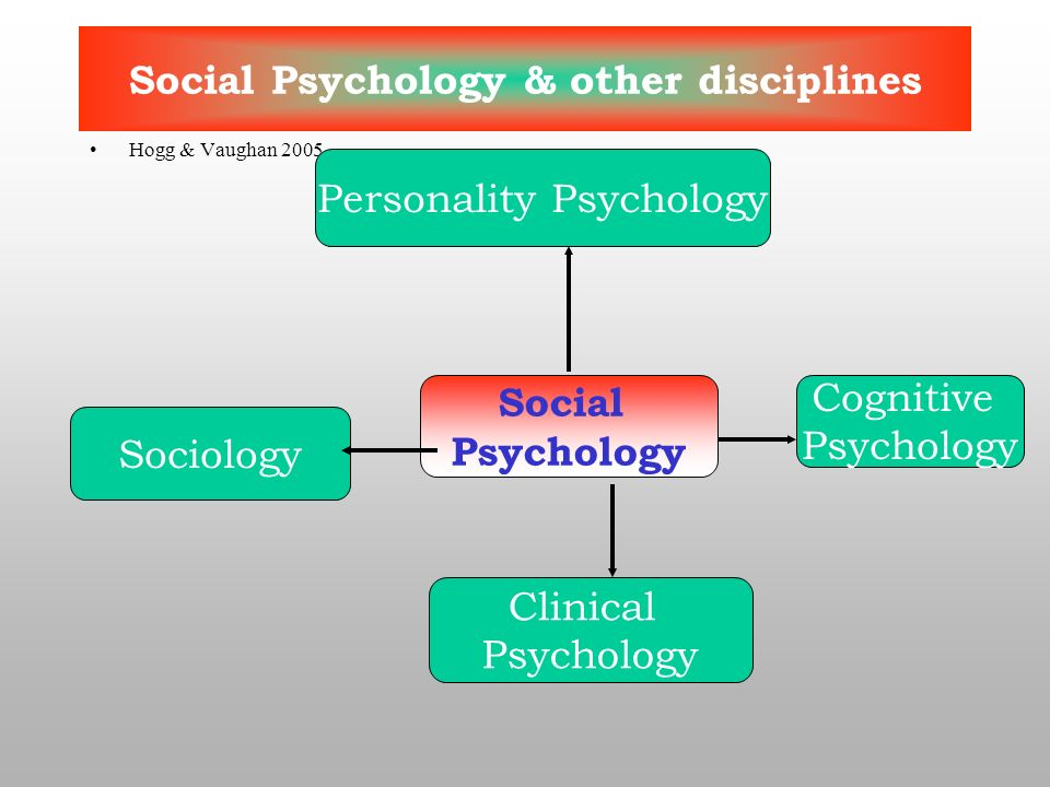 social psychology differs from other related disciplines Overview social psychology is largely about dealing with how people react to the behavior patterns of others during interactive situations social psychology helps to direct these psychological variables that are measured within each individual so that it can be maneuvered to take on a positive shape.
