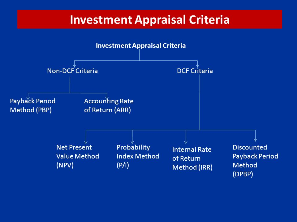 investment appraisal method Types of investment appraisal the range of methods that business organization use can be categorized the payback is another method to evaluate an investment project.
