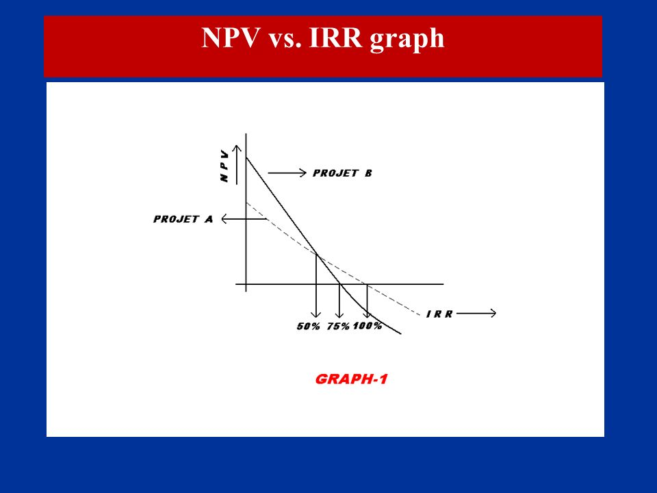 npv irr case study Pdf | this paper presents evidence to identify the appropriate investment  criterion (irr vs npv) with emphasis on the controversial.