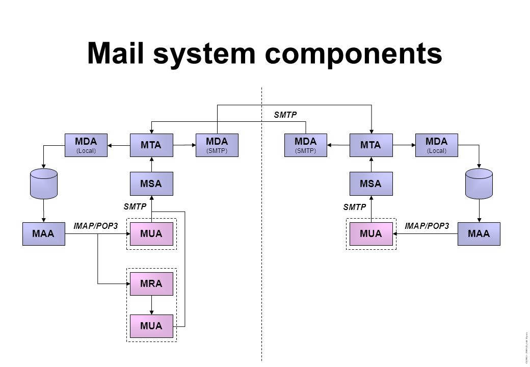 Mail system components