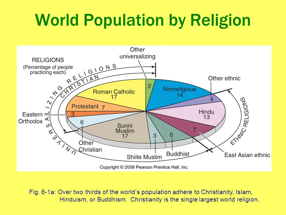 Religion Chapter Ppt Download - World population by religion